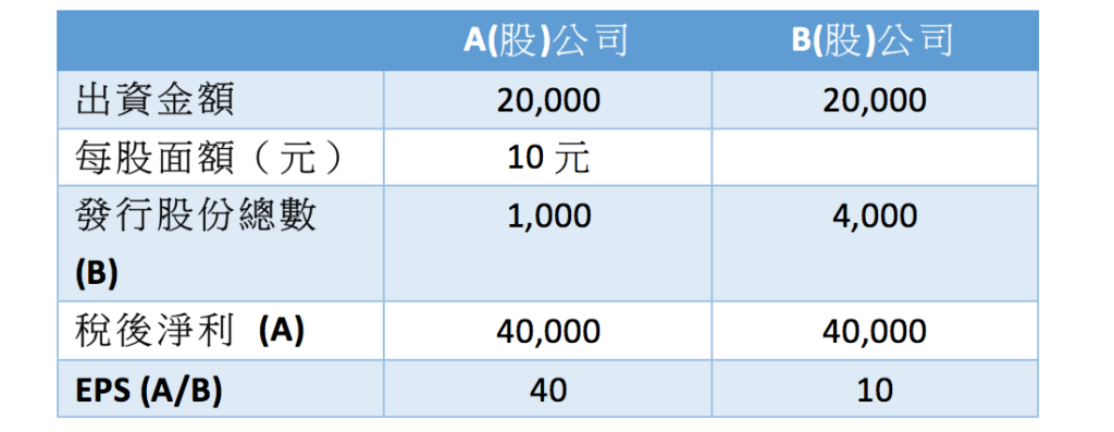 無票面金額股與股票分割制度簡介-陳塘偉律師、姚毓琳會計師