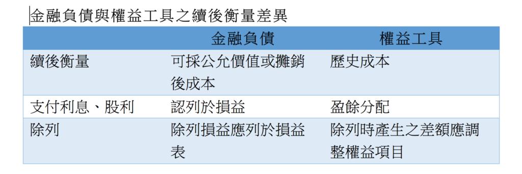 特別股,及其稅務處理-陳塘偉律師、姚毓琳會計師