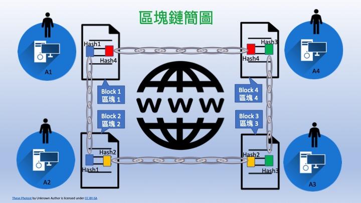 【區塊鏈(Block Chain)與相關法律問題淺介】-朱俊銘律師